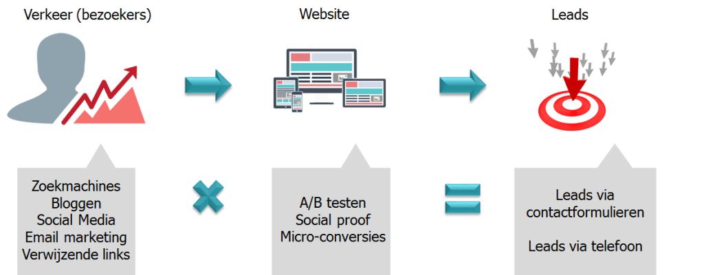 Conversie van je website